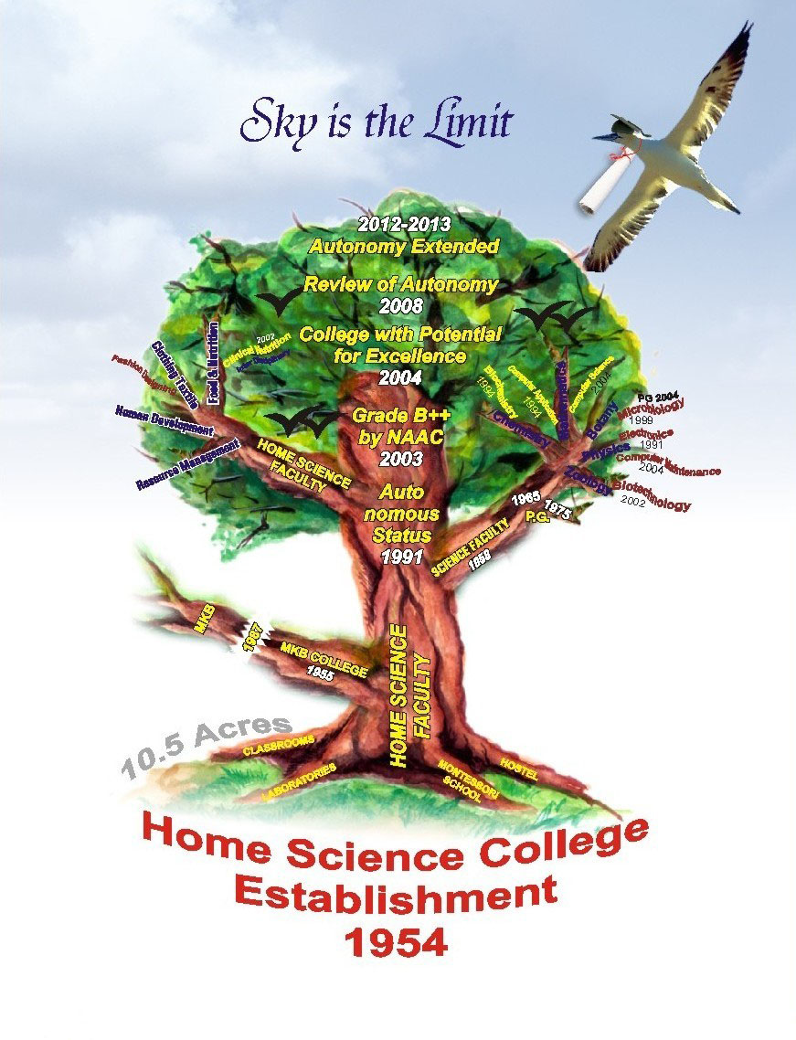 Govt  M  H  College of Home Science and Science for Women Autonomous